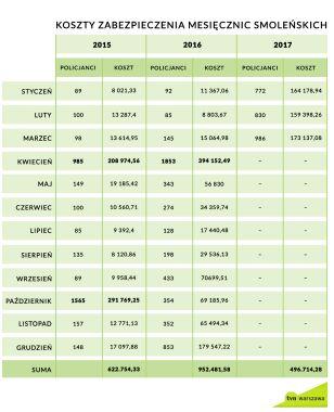 Koszty ochrony miesięcznic (dane policji w odpowiedzi na interpelację) tvnwarszawa.pl