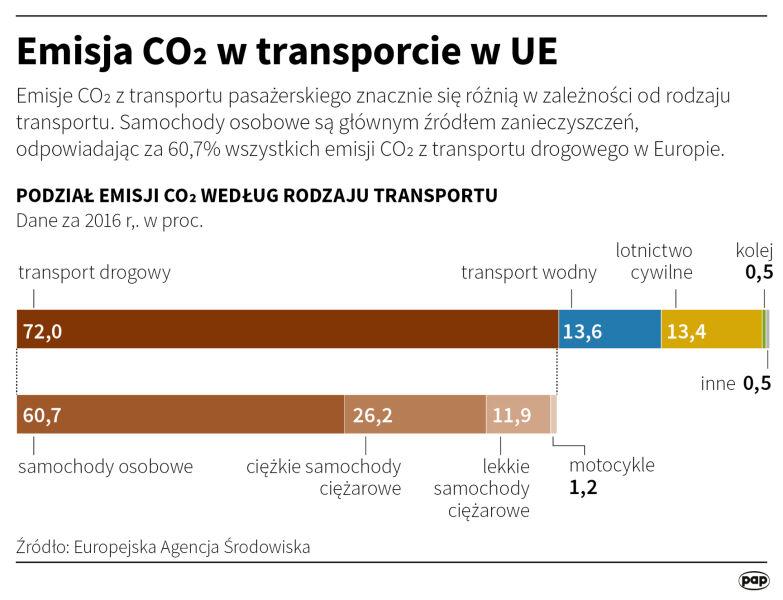 Emisja dwutlenku węgla w transporcie w Unii Europejskiej (PAP/Małgorzata Latos)