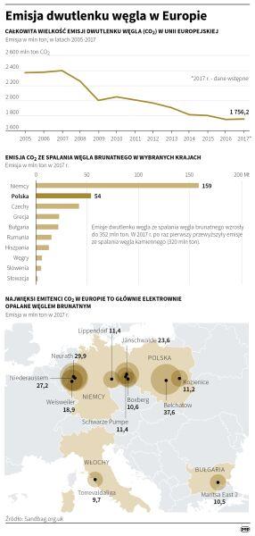 Emisja dwutlenku węgla w Europie (Małgorzata Latos/PAP)