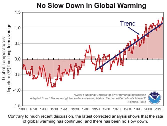 Trend globalnego ocieplenia od połowy XX wieku